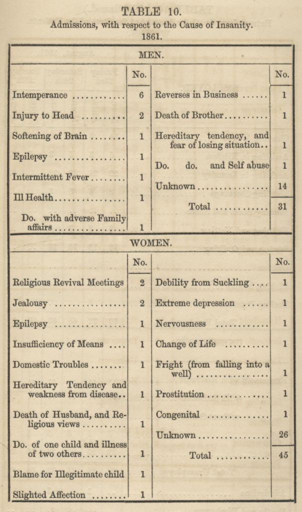 Reasons for admissions in 1861